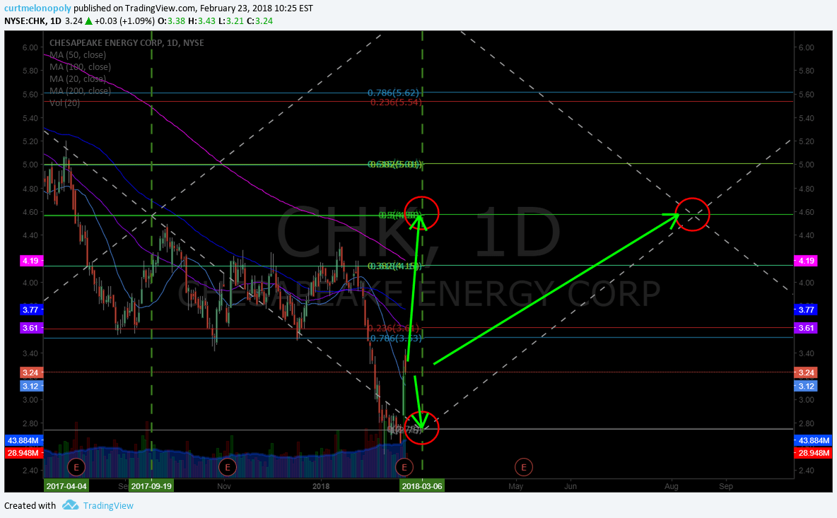 $CHK, swingtrading, chart