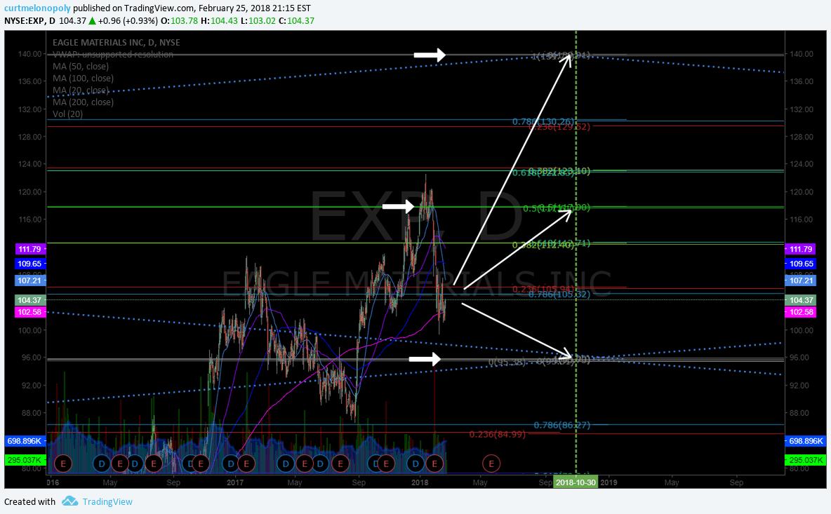 $XRP, trading, plan