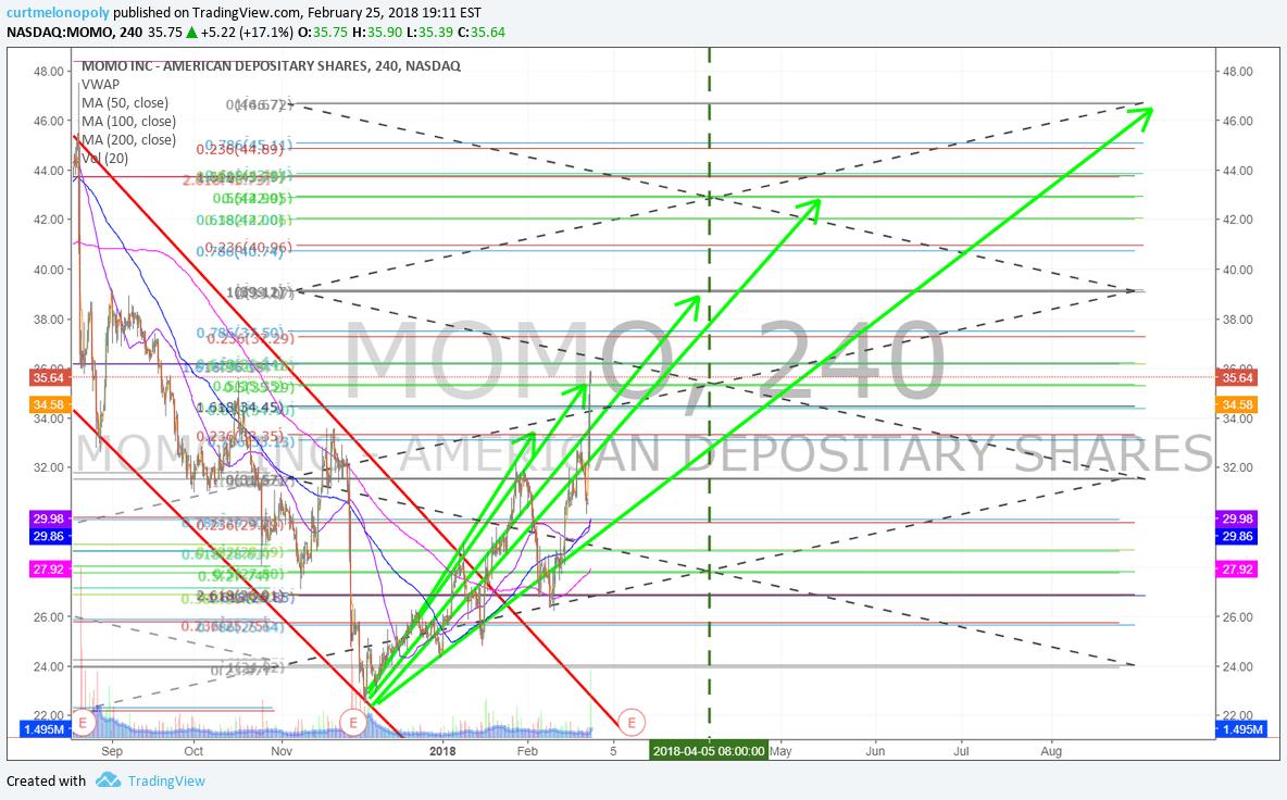 $MOMO, chart, trade, setup