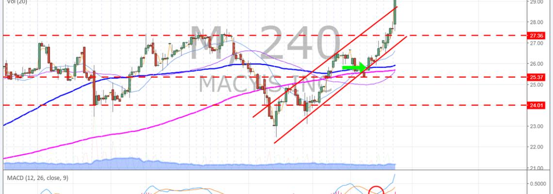 $M, Macys, premarket, earnings, chart