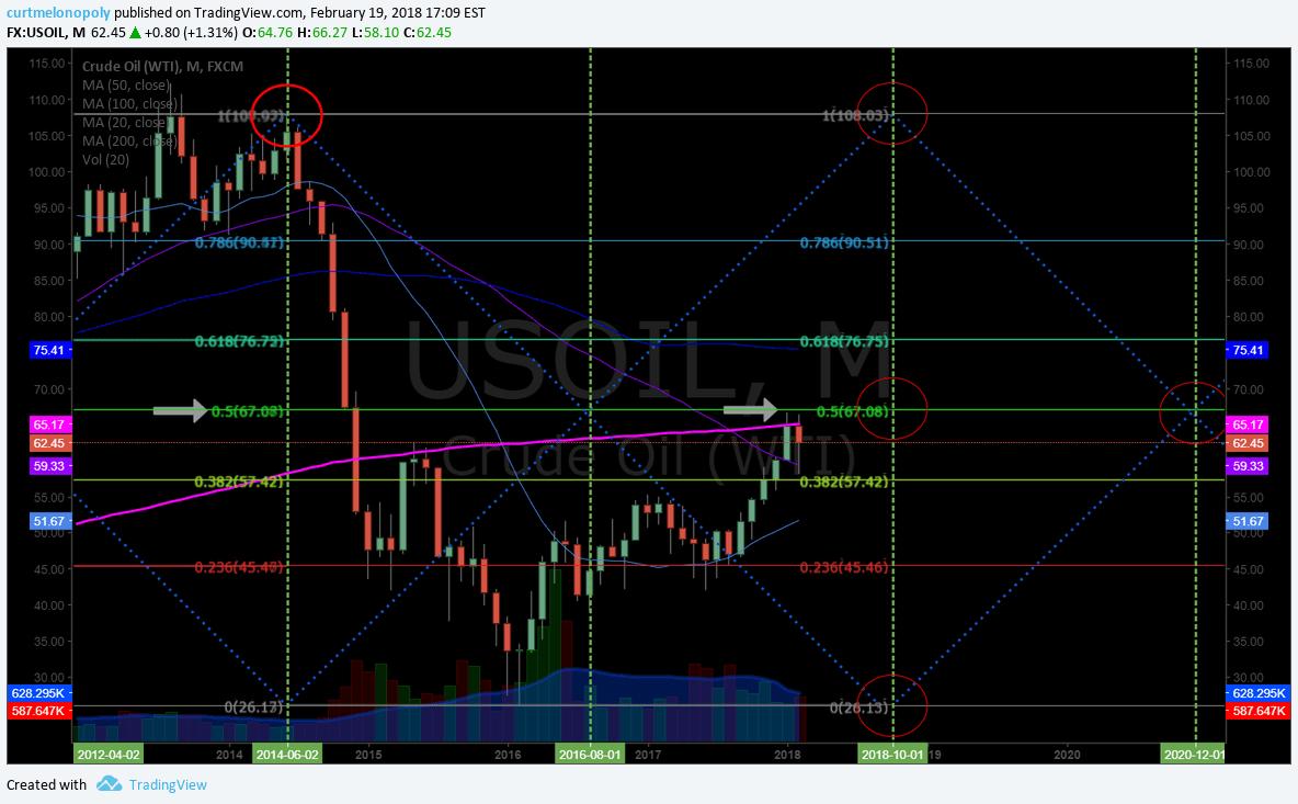 Oil, Resistance, Fibonacci, Monthly, Chart, USOIL, WTI