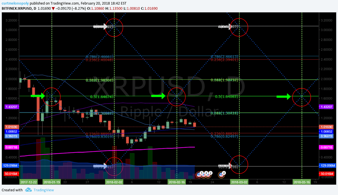 Ripple, XRP, chart