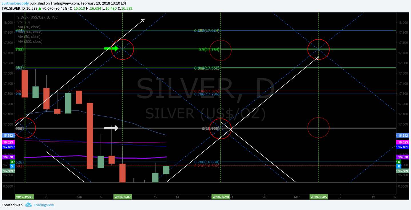 uptrend, Silver, channel, Chart