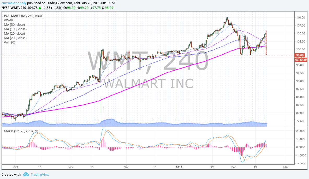 $WMT, Wallmart, premarket, earnings, miss, chart