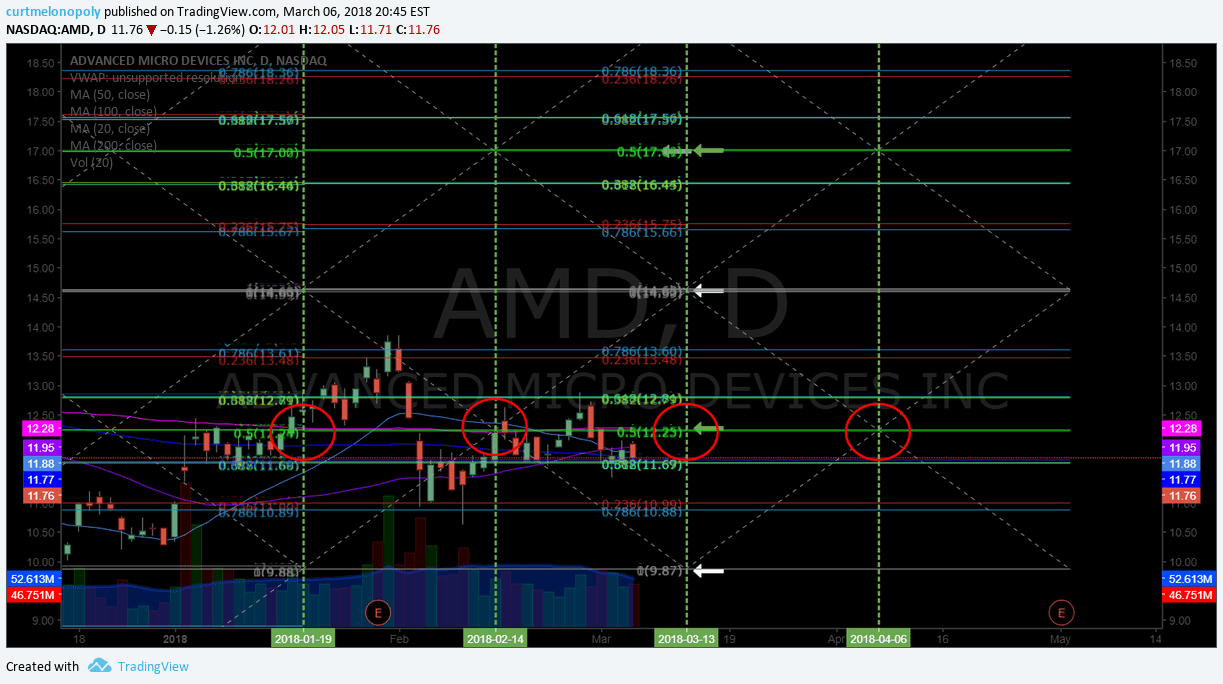 AMD, Swingtrading, chart