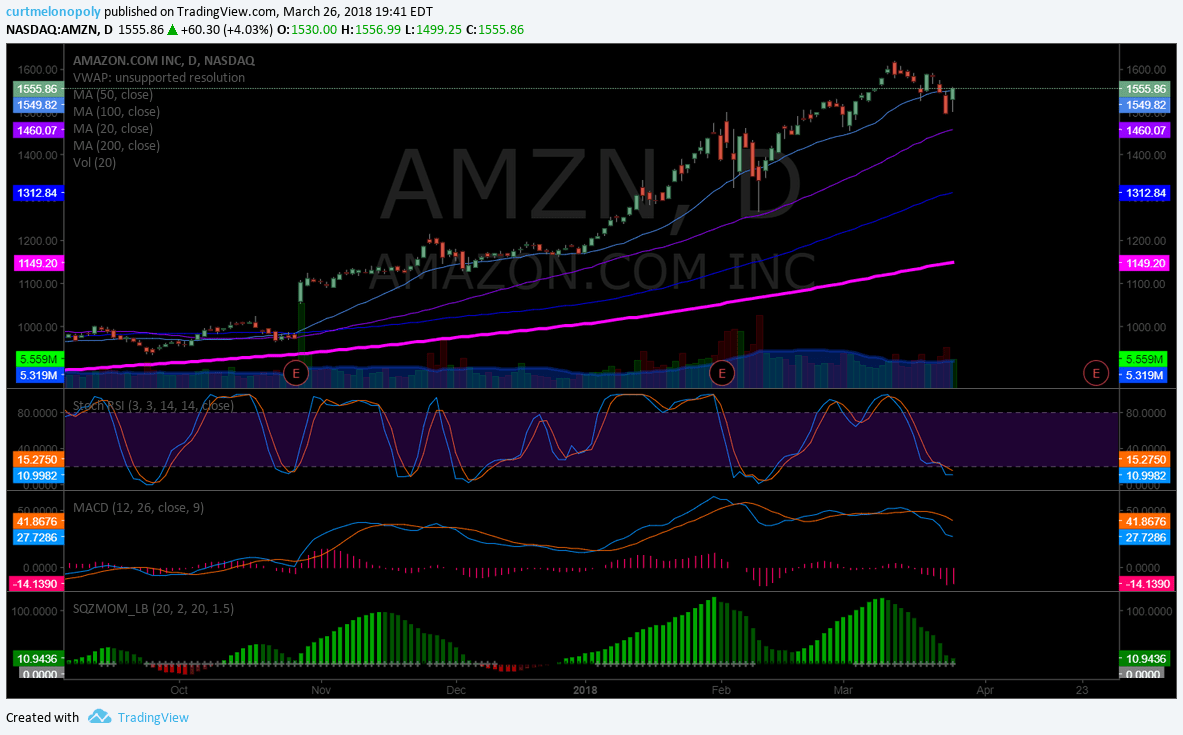 $AMZN, trading, chart, stochastic