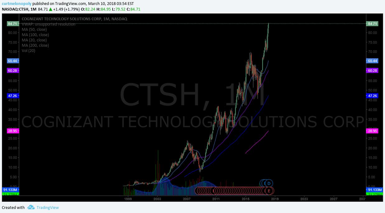 $CTSH, breakout, chart
