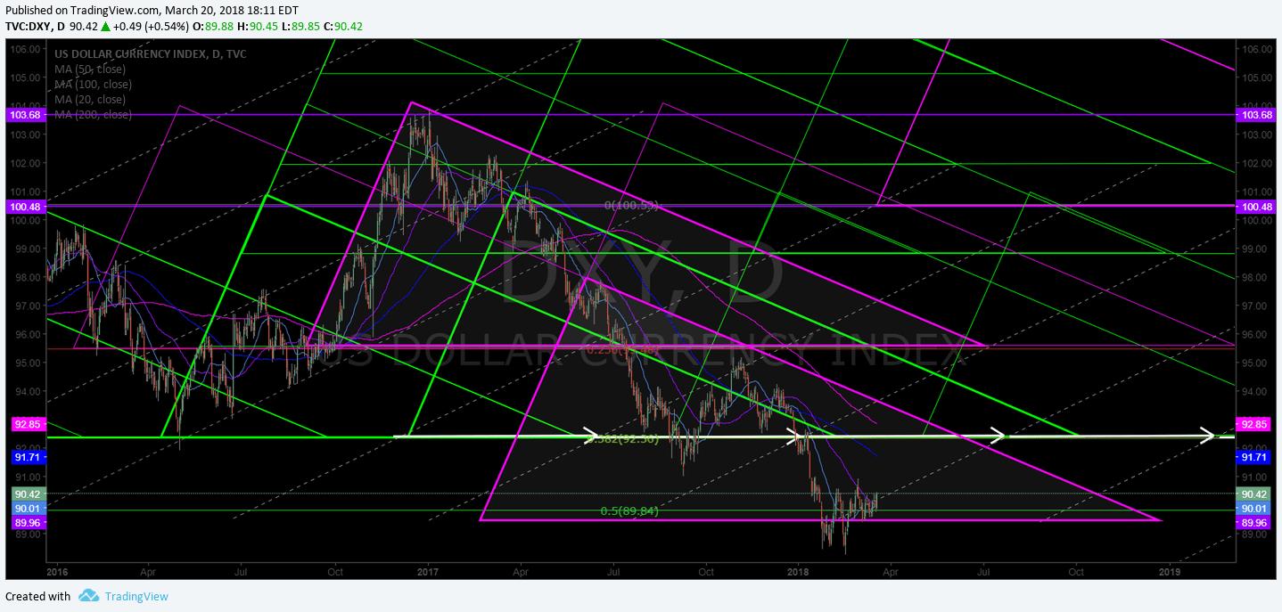 $DXY, USD, Dollar, geometric, algorithm, chart