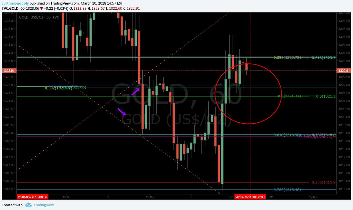 Gold, price, target, hit, algorithm