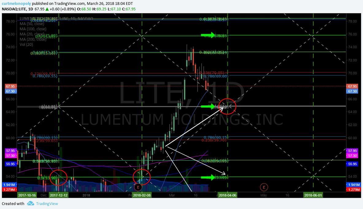 $LITE,, price targets, swingtrading