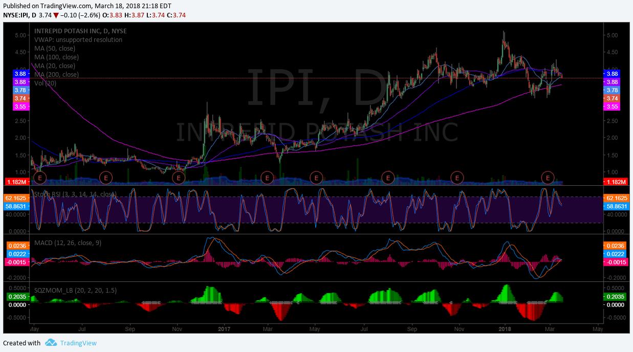 $IPI, trade, setup, chart