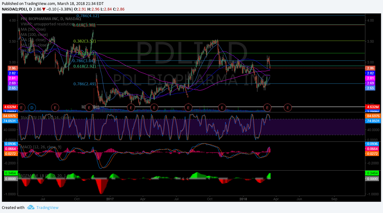 $PDLI, chart, daily