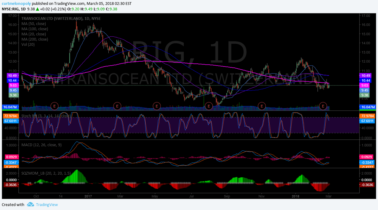 $RIG, daily, chart