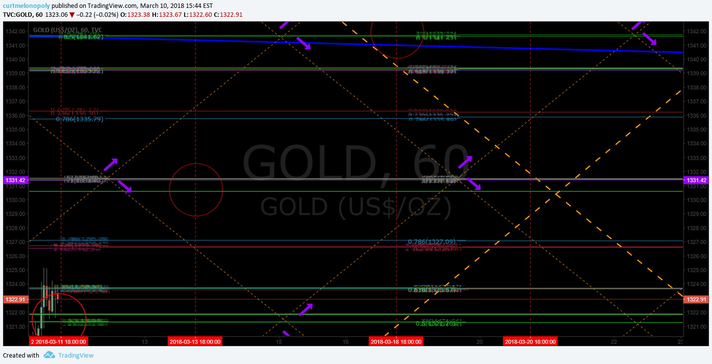 Gold, up, channel, chart