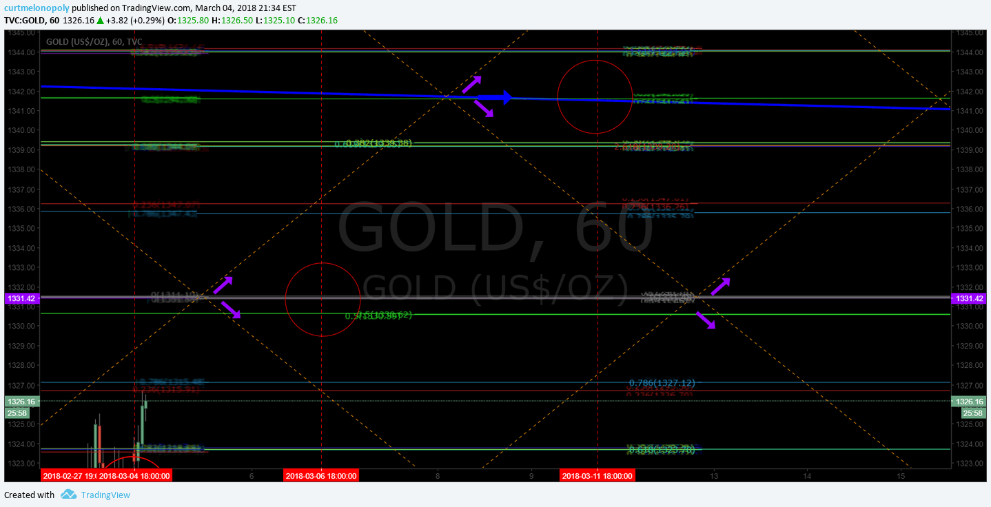 Gold, uptrend, chart