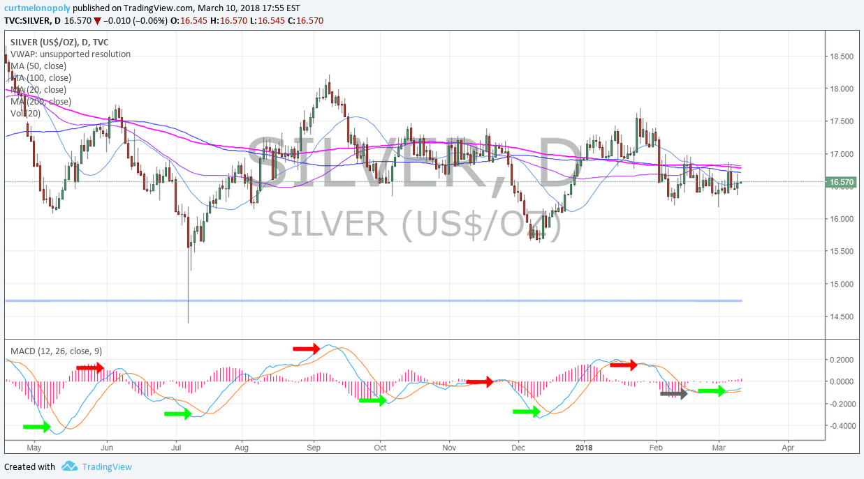 SILVER, daily, chart, MACD