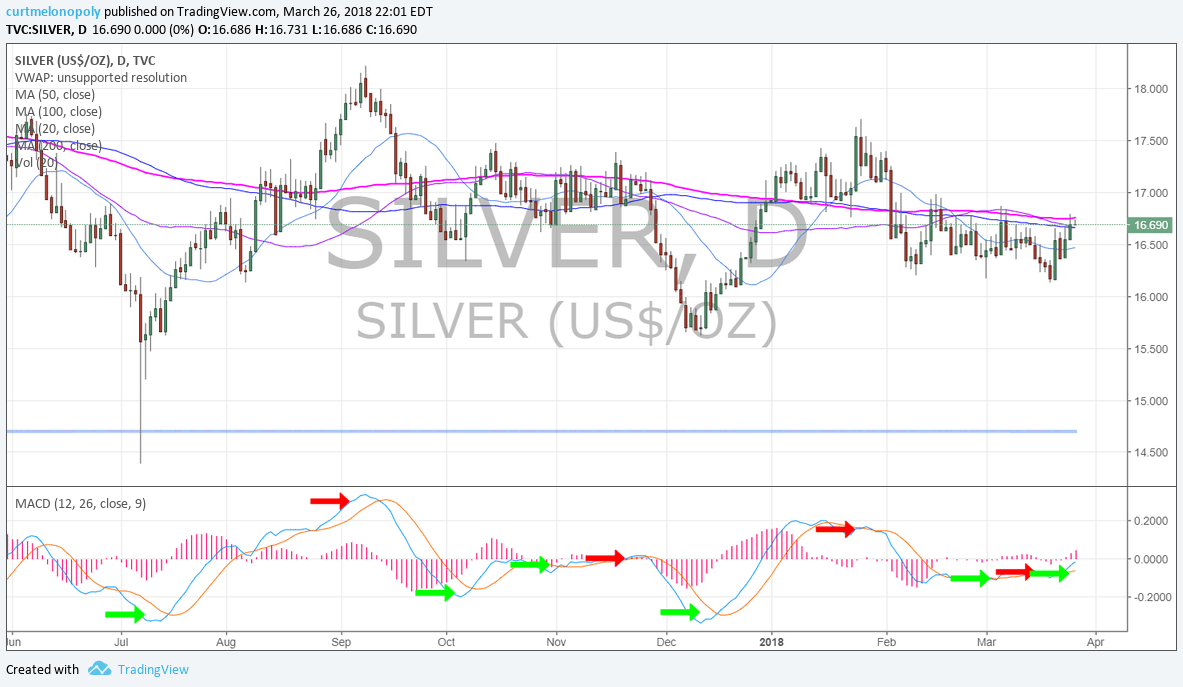 Silver, MACD, daily, chart, 200MA
