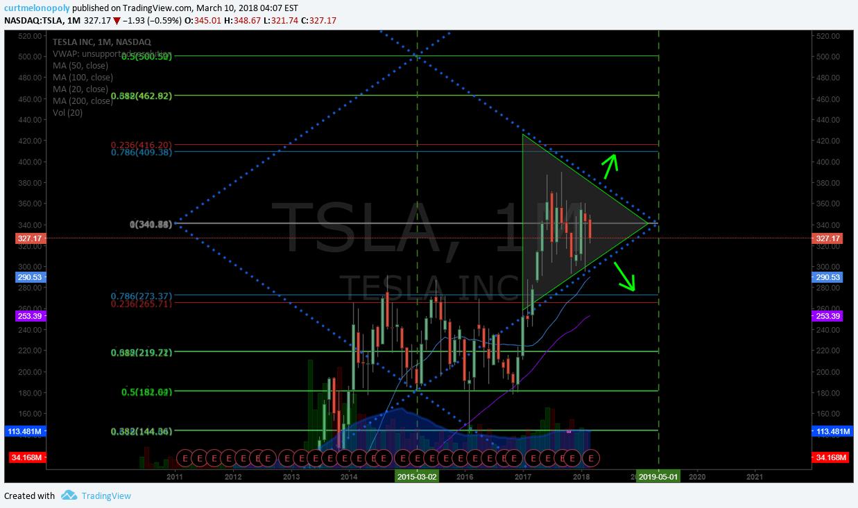$TSLA, monthly, chart