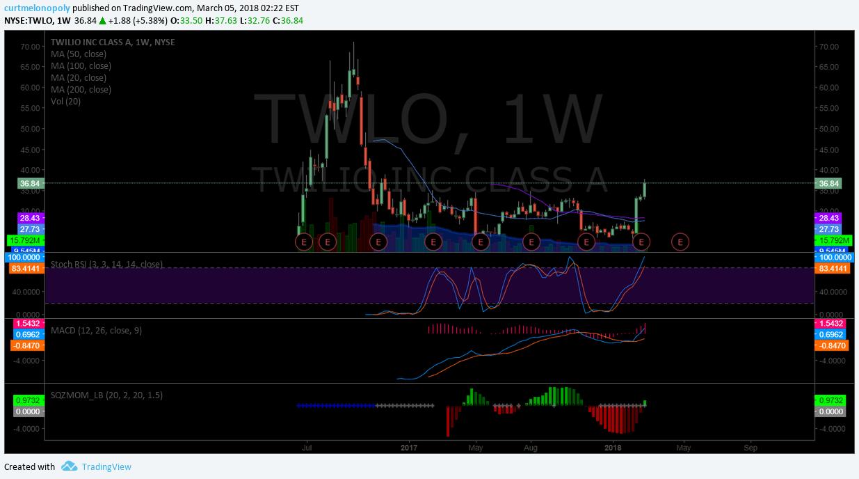 $TWLO, weekly, chart