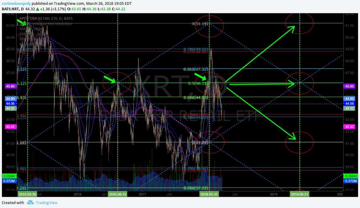 $XRT, short, setup, chart