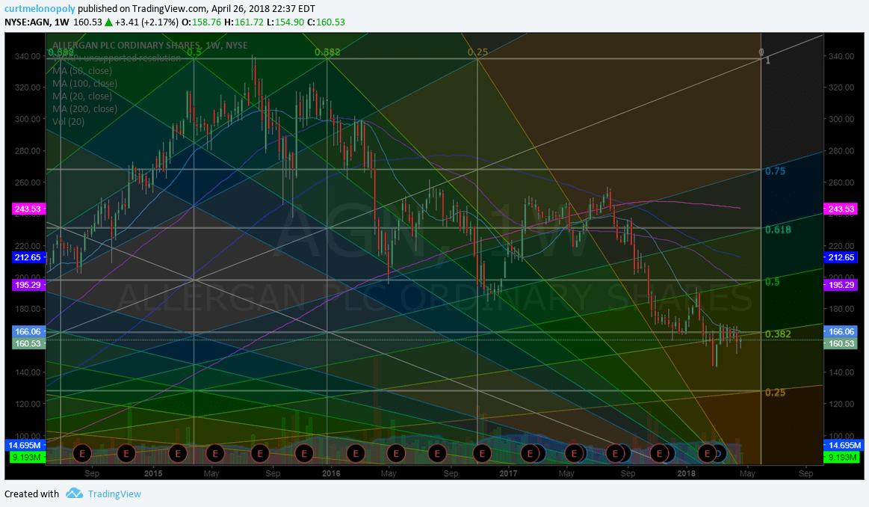 $AGN, chart, swingtrading
