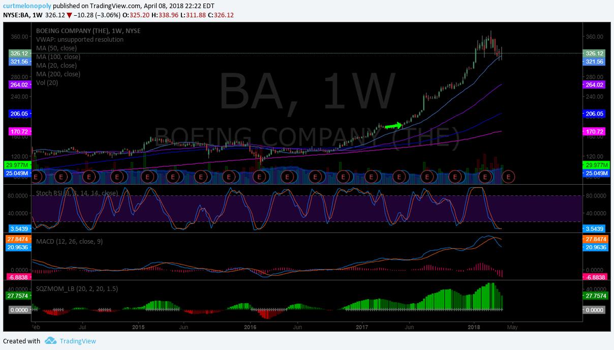 $BA, chart
