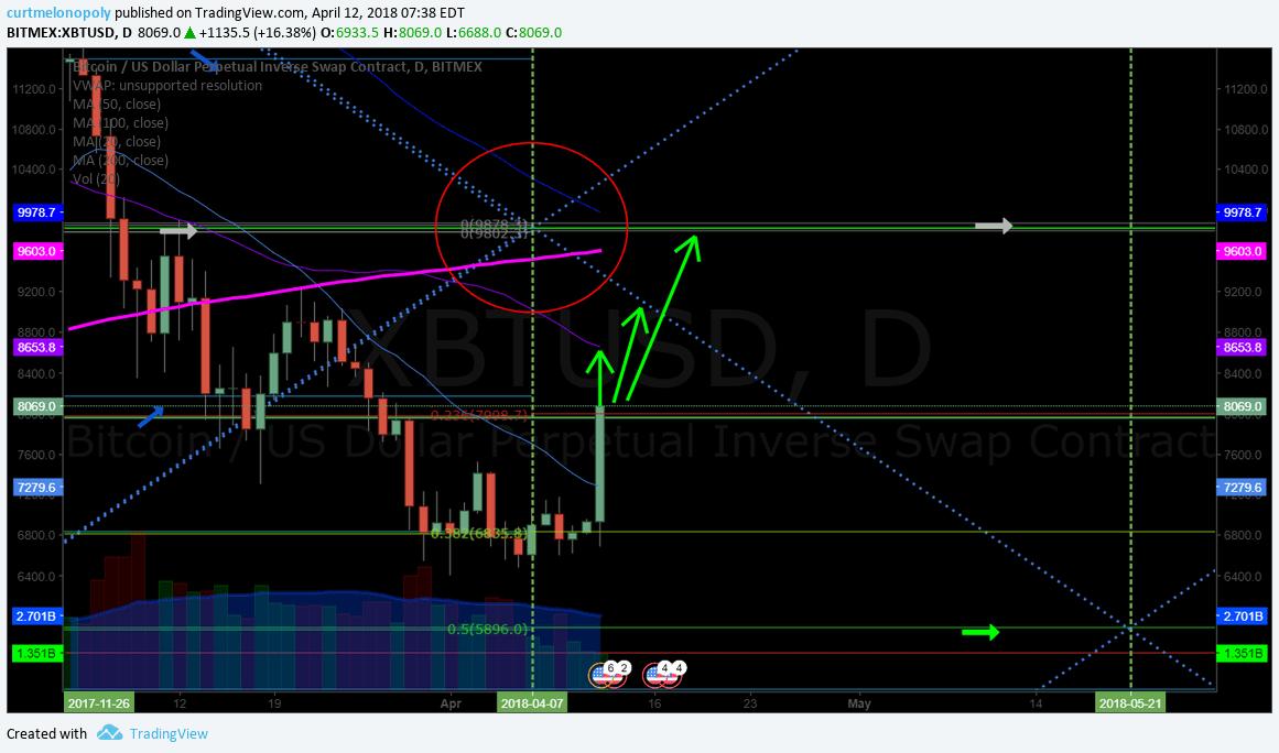 Bitcoin, swing, trading, setups