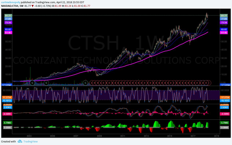 $CTSH, weekly, chart