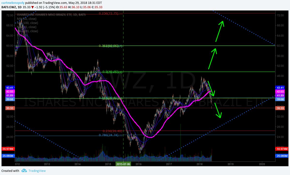 $EWZ, stock, chart