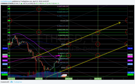 $ETH, Ethereum, chart, algorithm, price targets