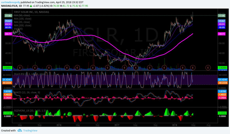 $FSLR, breakout, daily, chart