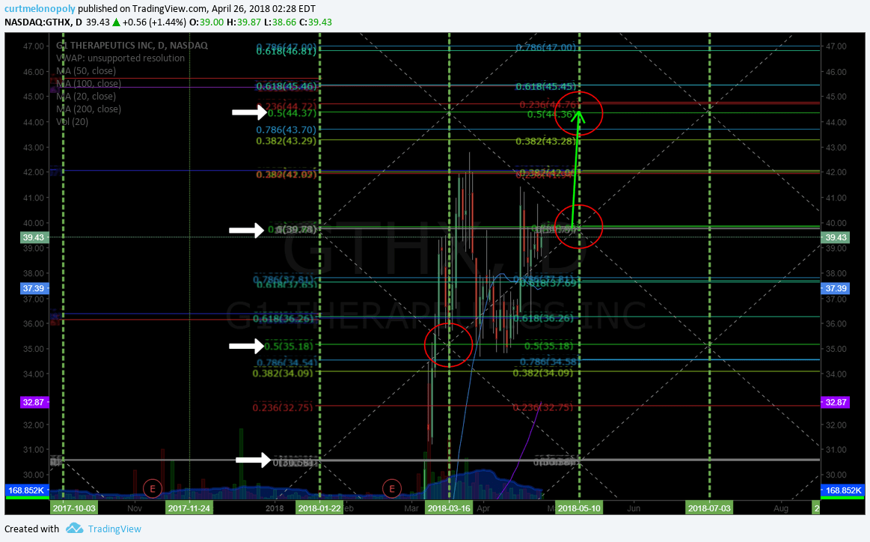 $GTHX, swingtrading, chart