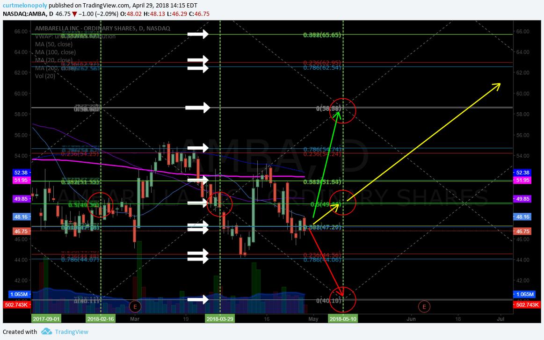 $AMBA, swing trade, plan, chart