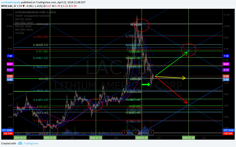 $LAC, trading , model, chart