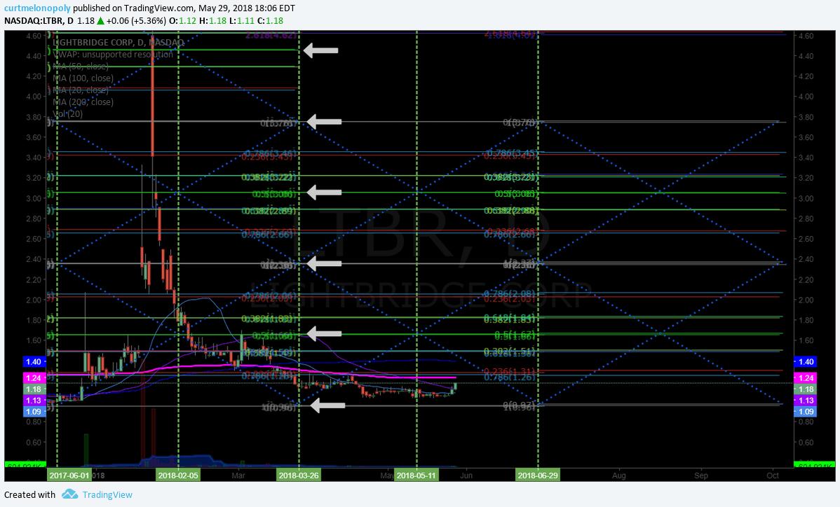 $LTBR, stock, chart, swing trading
