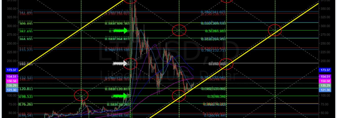$LTC, chart, daily