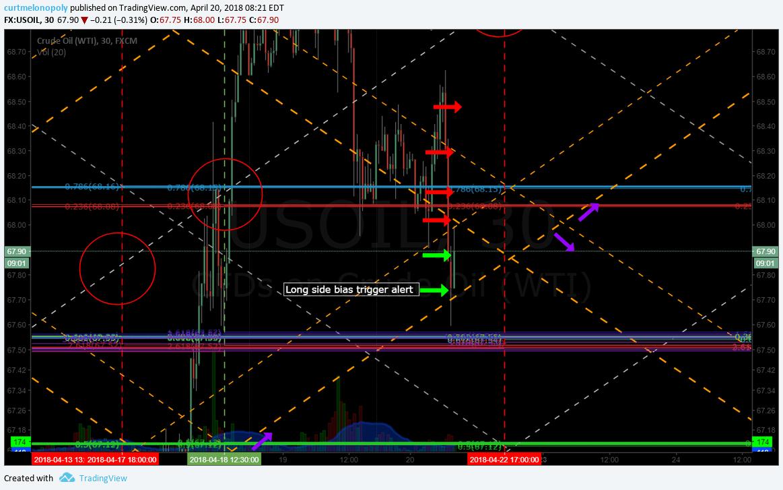 Oil, trade, premarket, alerts, price, target