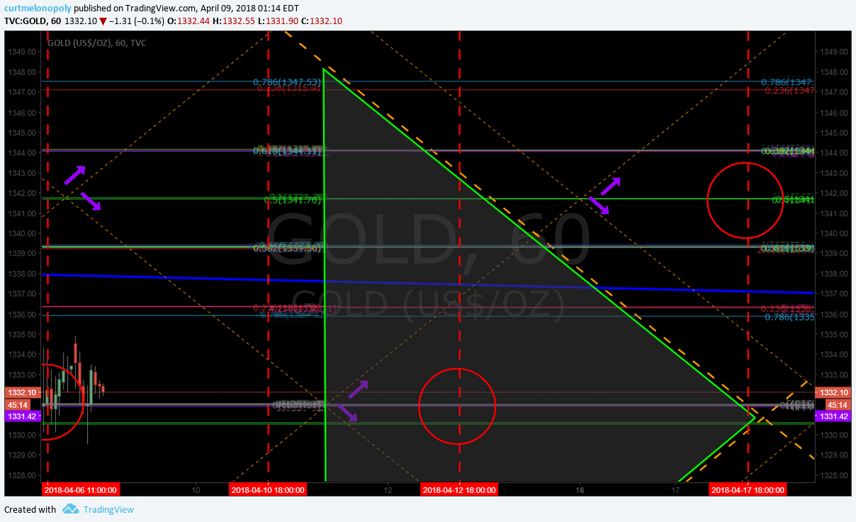 Gold, chart, GC_F, $GLD
