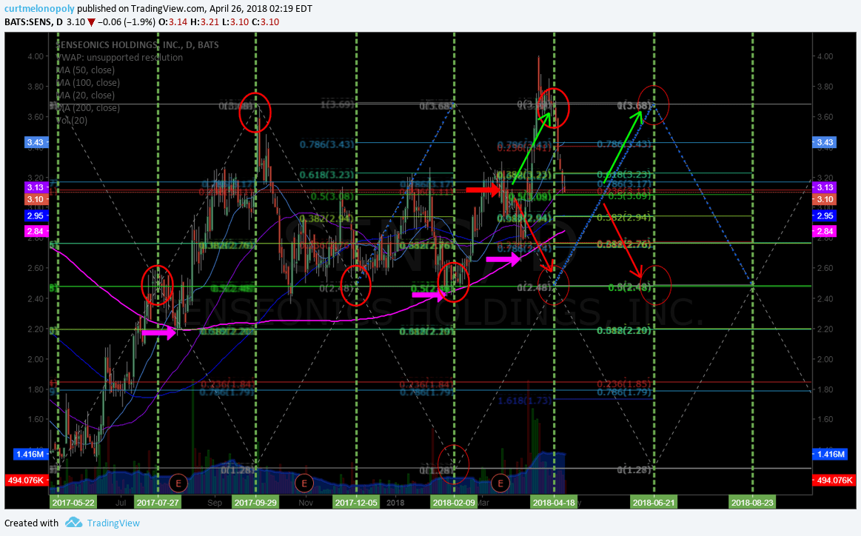 SENS, chart, price, targets