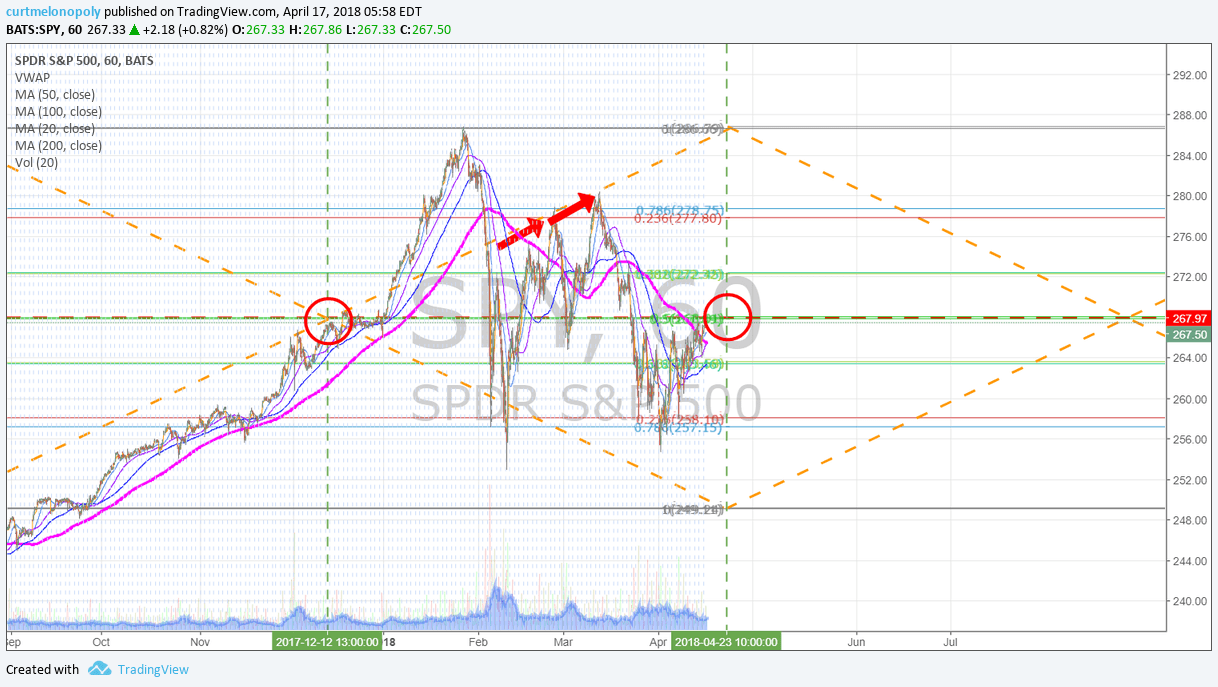 $SPY, simple, model, 60 Min, Pivot