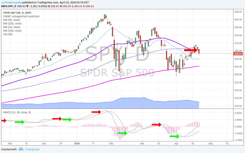 $SPY, daily, chart, MACD, 50 MA