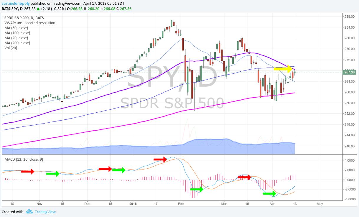 $SPY, chart, daily, 50 MA