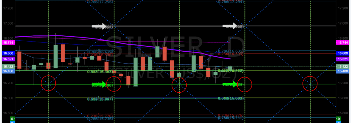 Silver, chart, symmetry, support