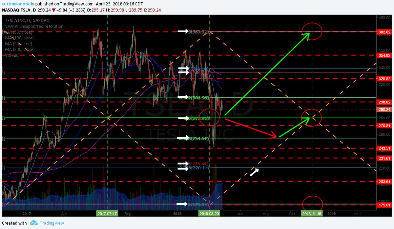 $TSLA, chart, setup
