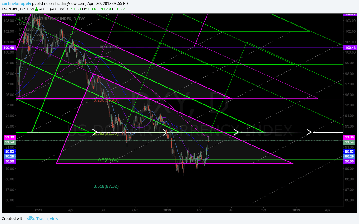 $DXY, daily, geometric, model, chart