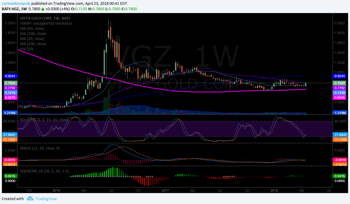 $VGZ, swing, trading, chart, 200 MA, weekly