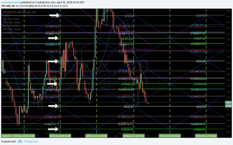 $VIX, 60 Min, Chart