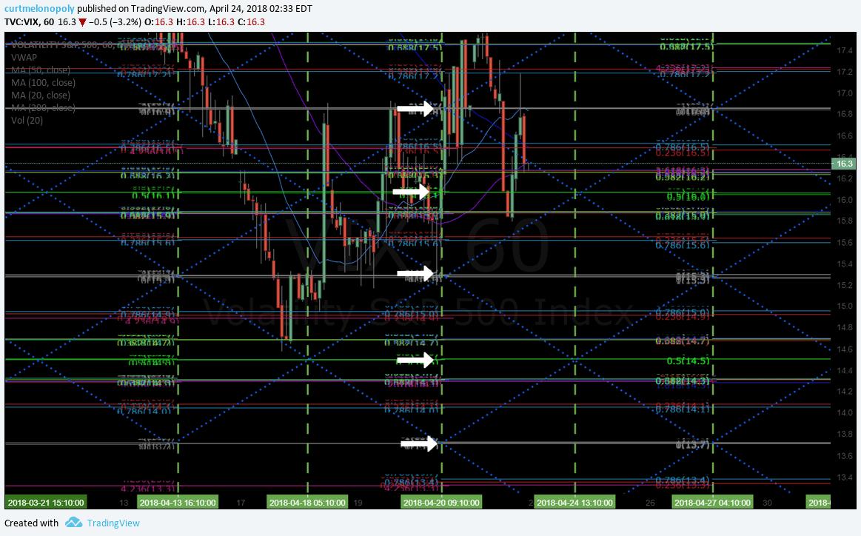 $VIX, main, resistance, chart