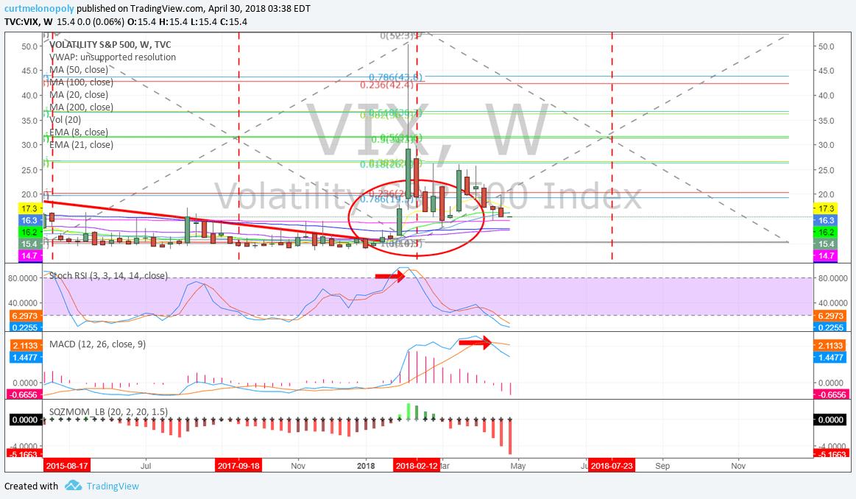 $VIX, weekly, chart, MACD