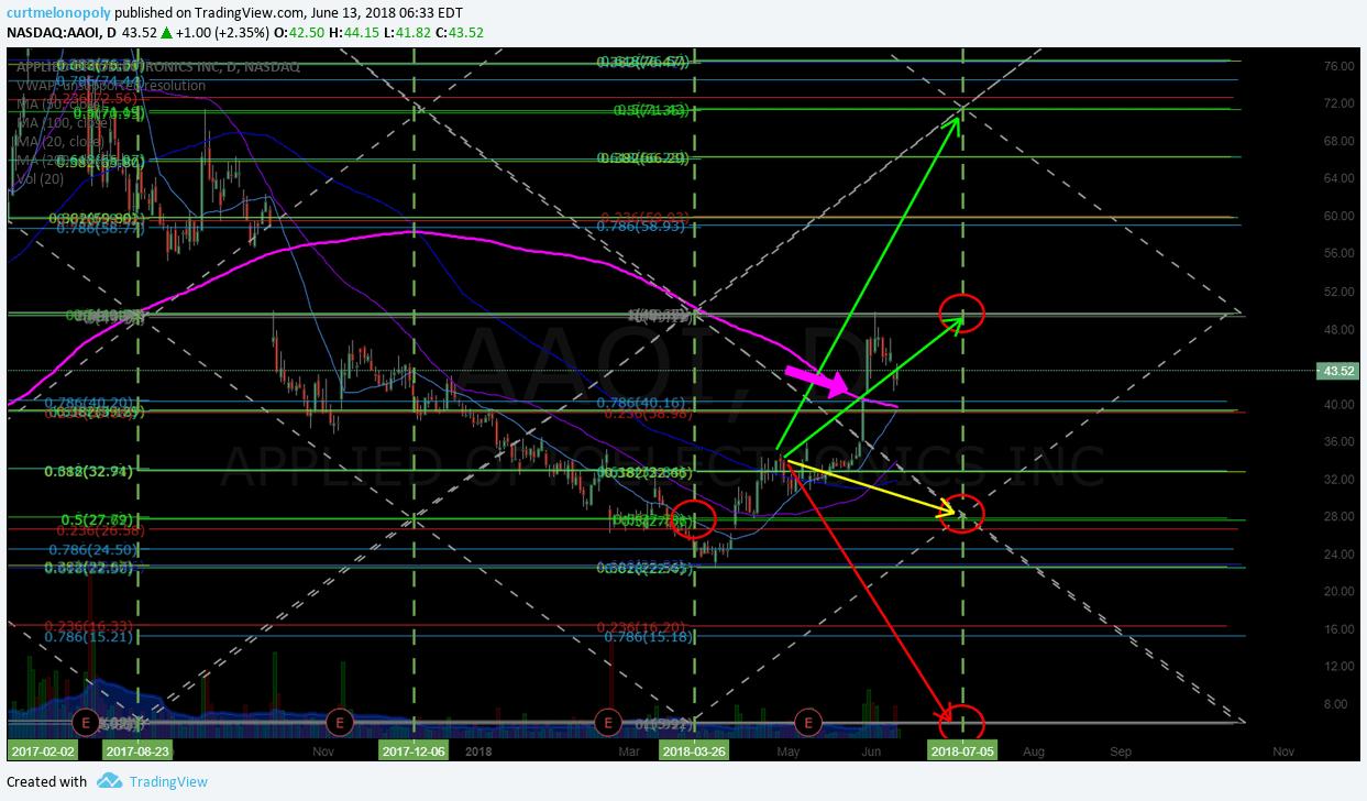 AAOI, Swing, trade, chart
